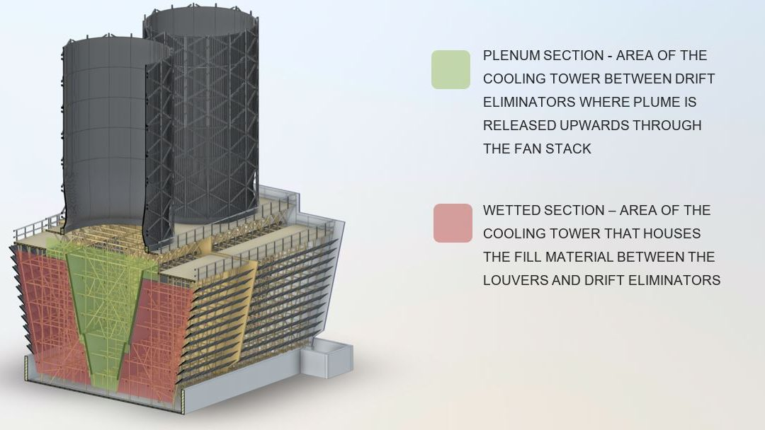 primary areas of cooling tower